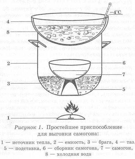 Приготовление самогона в самогонном аппарате пиво с домашней пивоварни купить