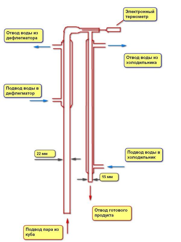 Схема ректификационная колонна для самогонного аппарата своими руками где купить самогонный аппарат в орле