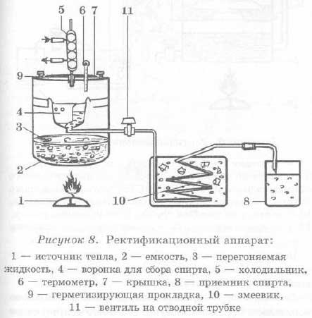 Как делать спирт на самогонном аппарате самогонные аппарат вагнер
